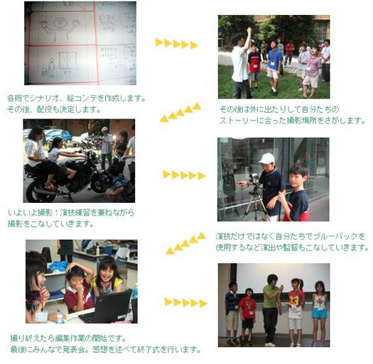 workshop_summercamp_movie